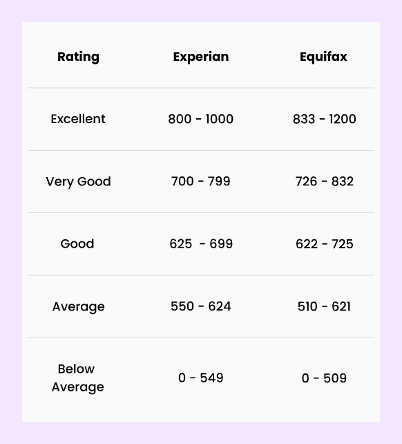 what is a good credit score, good credit score
