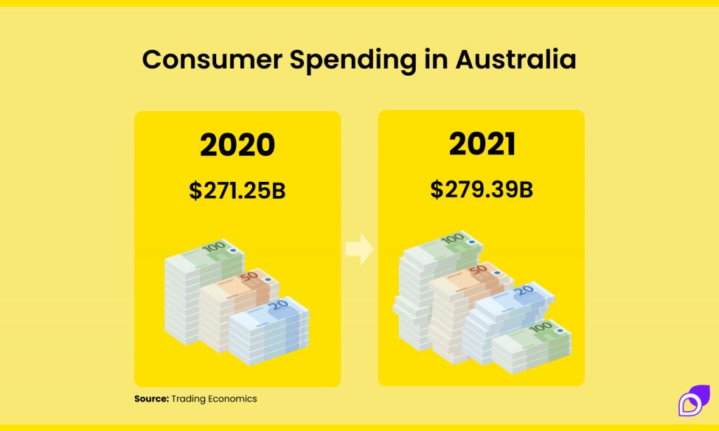 consumer spending in australia