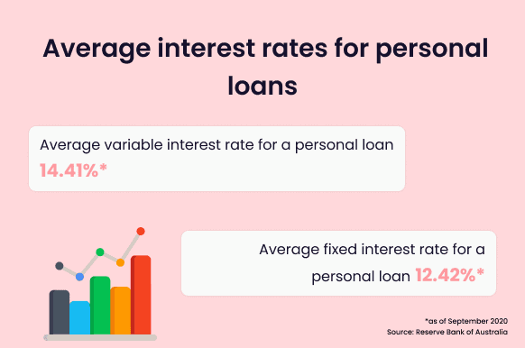Average personal loan interest rates