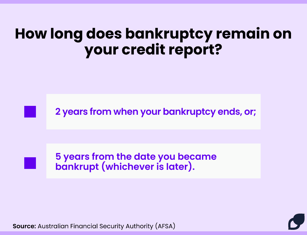 How long does bankruptcy remain on credit report AFSA