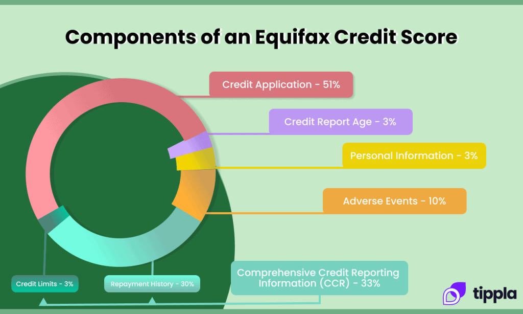 How Equifax calculates credit scores