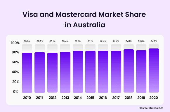 Visa and mastercard market share