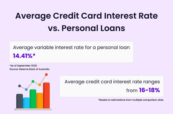 credit card interest vs personal loan interest