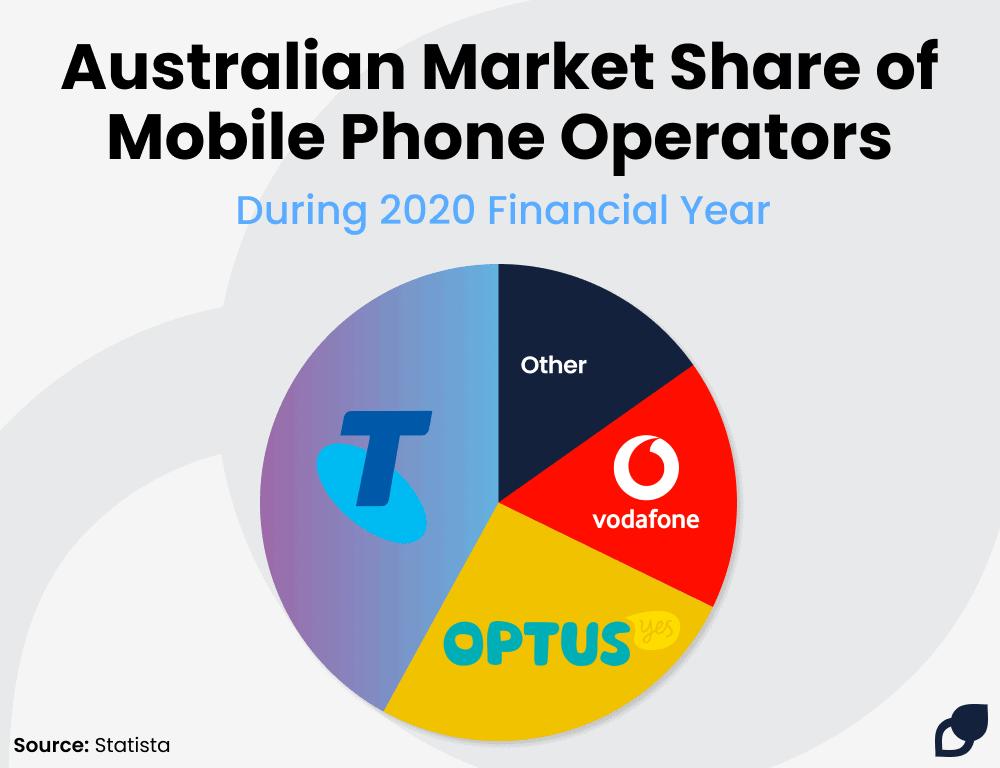 mobile phone market share 2020