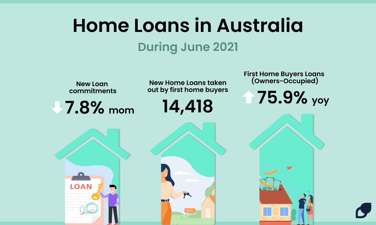 home loan statistics in Australia June 2021