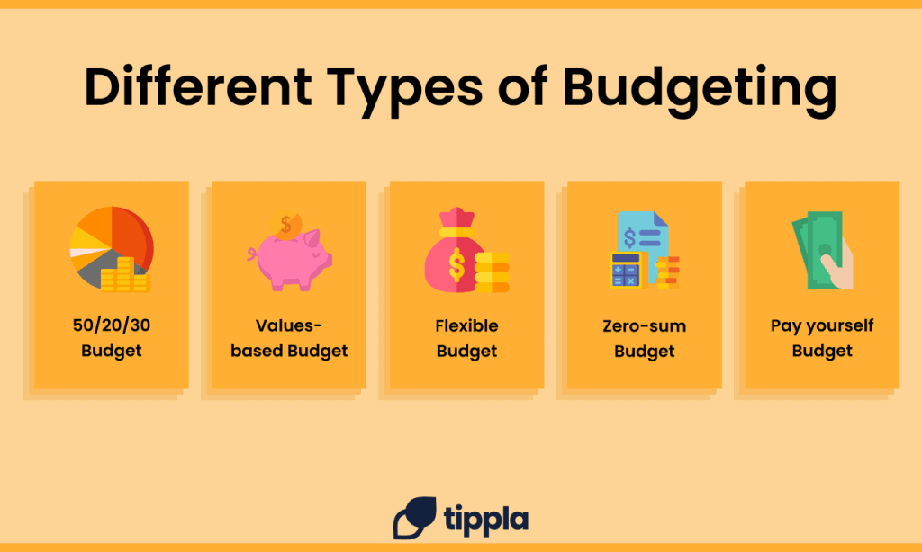 infographic outlining the different types of budgets